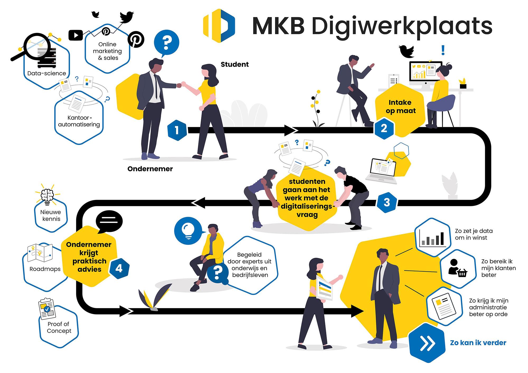 Infographic MKB Digiwerkplaats